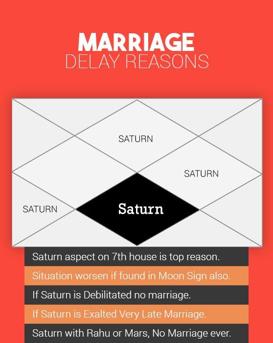 Marriage Delay Reasons
